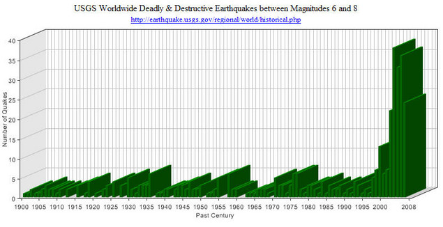 USGS Quakes Graph